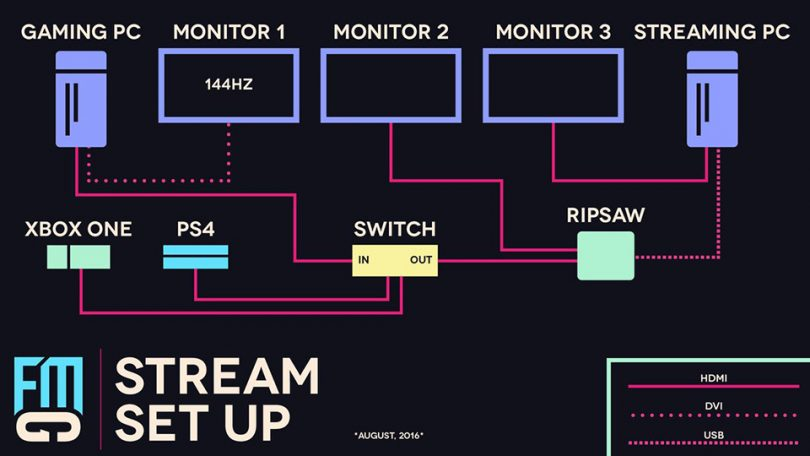 Take a look at futuremangamings two pc setup blueprint streamer news take a look at futuremangamings two pc setup blueprint malvernweather Image collections